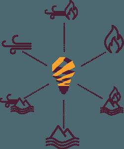 Elemental Leadership Method